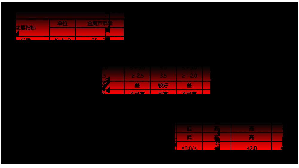 工厂金属声屏障技术经济指标表