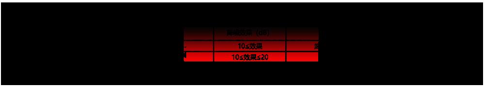 火车轨道高分子通透音屏障技术经济指标表